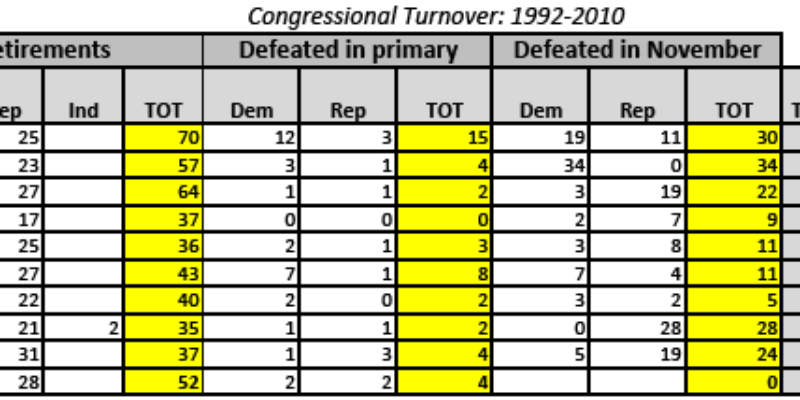 Three Thoughts about Congressional Turnover