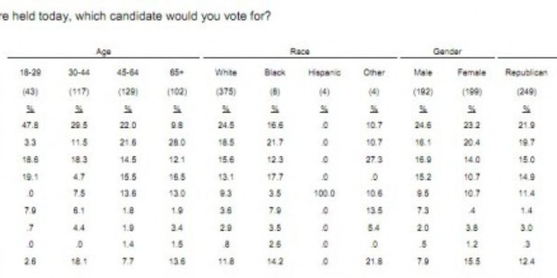 And Here We Go – Poll Confirms Newt's Campaign Is Sinking; Cui Bono?