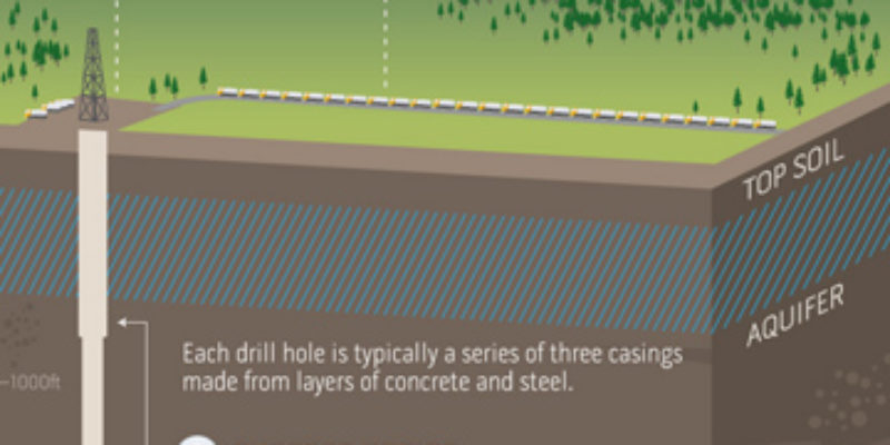 An Infographic Everybody Should See About Shale Gas And Fracking