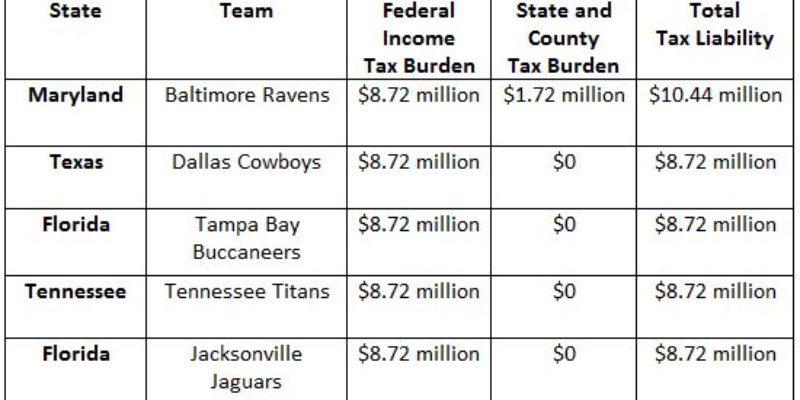 ATR: Thanks To Tax Advantages, Brees' Take-Home Still NFL's Best