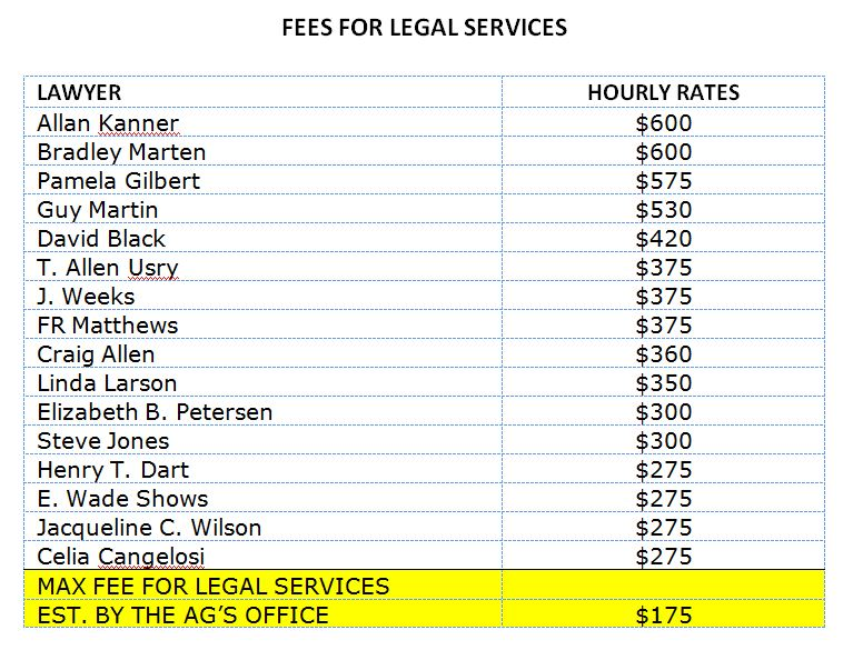 fees for legal services