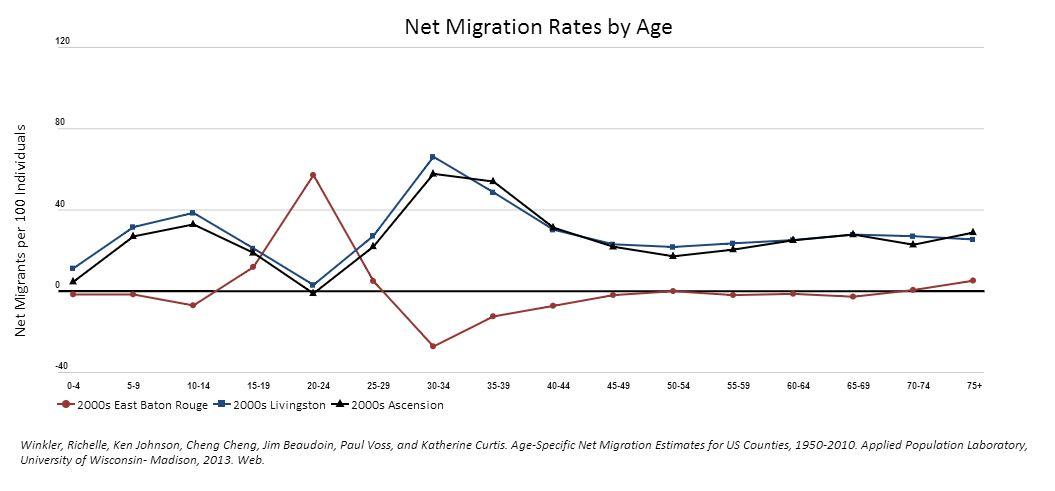 net migration br