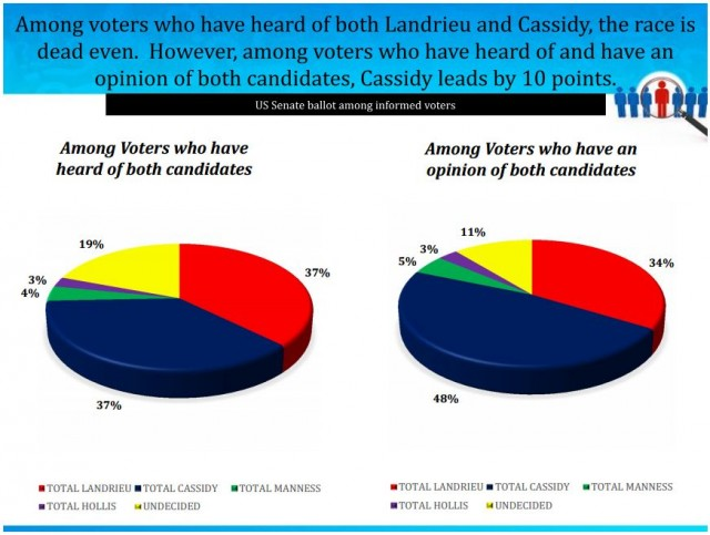grigsby - graph - cassidy landrieu head to head