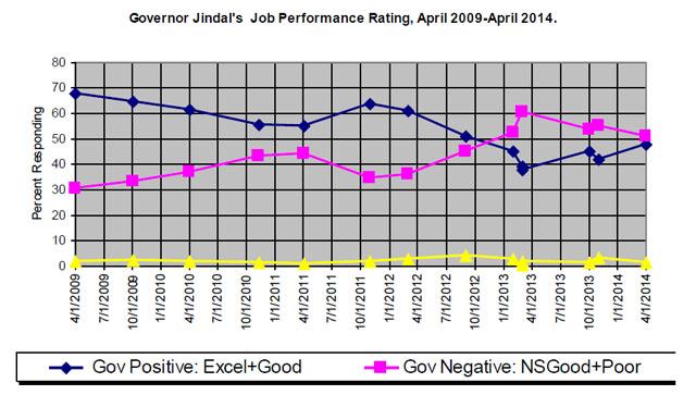 jindal approval graph smor 5-13-14