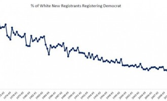 John Diez' Fascinating Early Voting Analysis