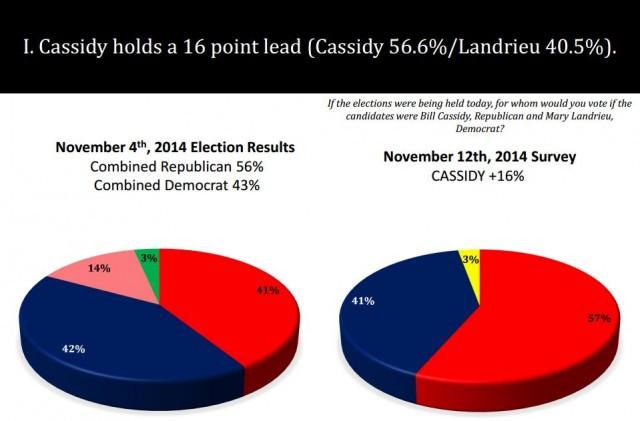 diez poll 11-13 a