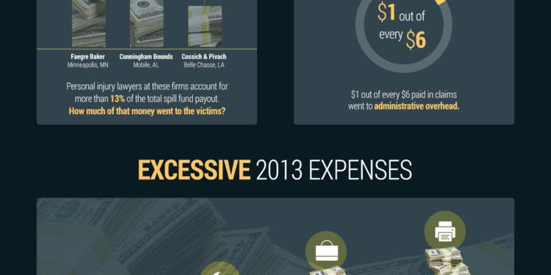 Oil spill settlement makes lawyers, administrators rich while disaster victims await payments [Infographic]