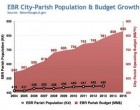 HUDSON: Who is More Tax Happy? St. George or the BR City-Parish government?
