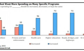 HUH? The LSU Study That Claims Taxpayers Want Budget Cuts While Increasing Higher Education Spending