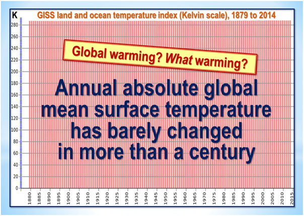 global mean surface temperature