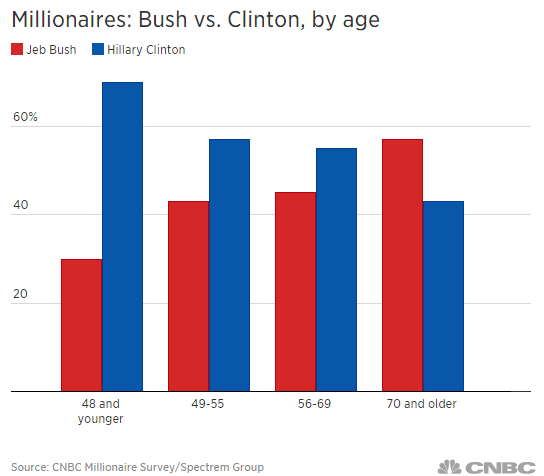 hillary vs. bush