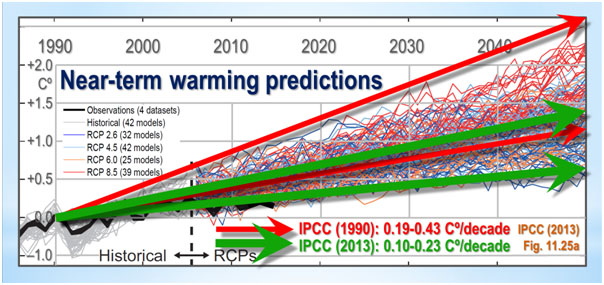 near term warming projections