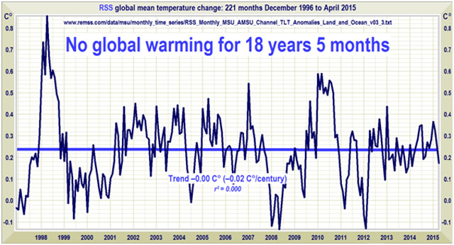 no global warming