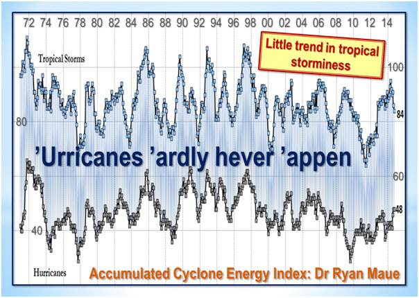 the question of whether global climate changes is making the world warmer or cooler Things your professor didn't one of the functions of the ipcc is to model the earth's climate to predict changes in global or to question why the world.