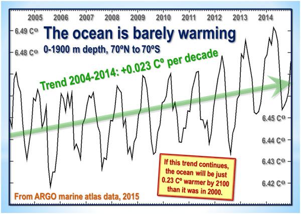 ocean barely warming