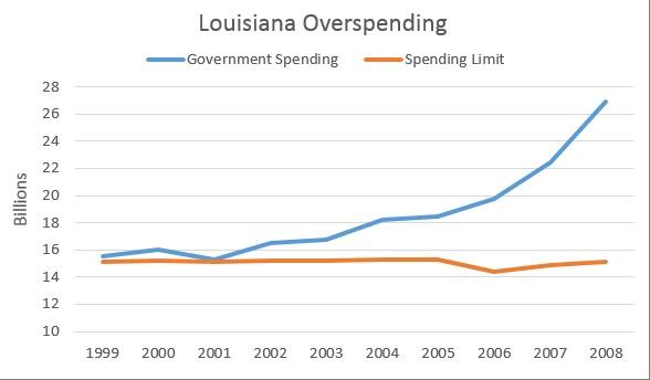 louisiana govt spending 1999-2009