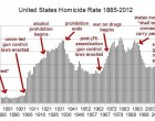 Just A Quick Graphic On Gun Violence For Everybody's Benefit…