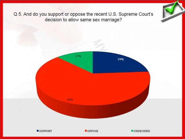 triumph poll gay marriage