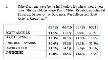 marbleport gov poll 8-5-15