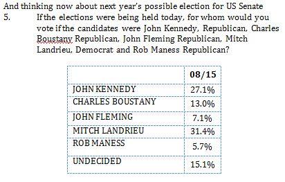 marbleport poll 8-5-15 sen race