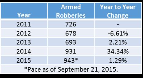 nopd armed robberies numbers