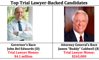 Trial Lawyer Money Trail: 2015 Election Cycle