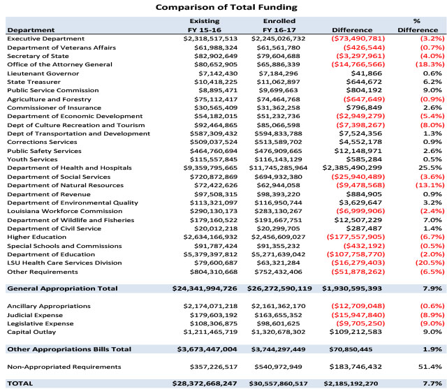 Total Funding Comparison