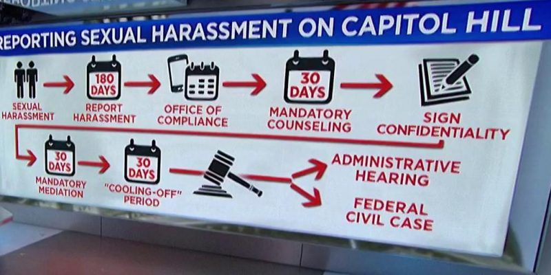 Only 2 percent of information about congressional sexual harassment settlements has been released