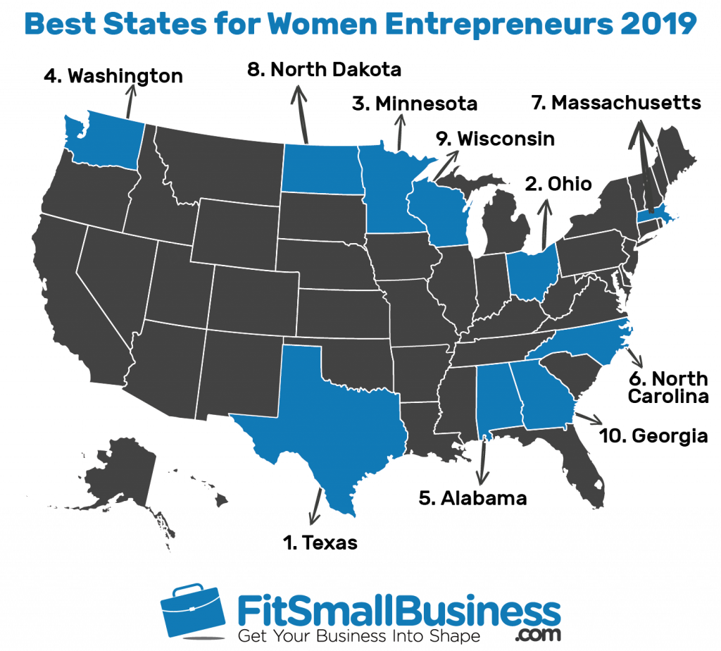 Texas Ranked 1 State For Women Entrepreneurs