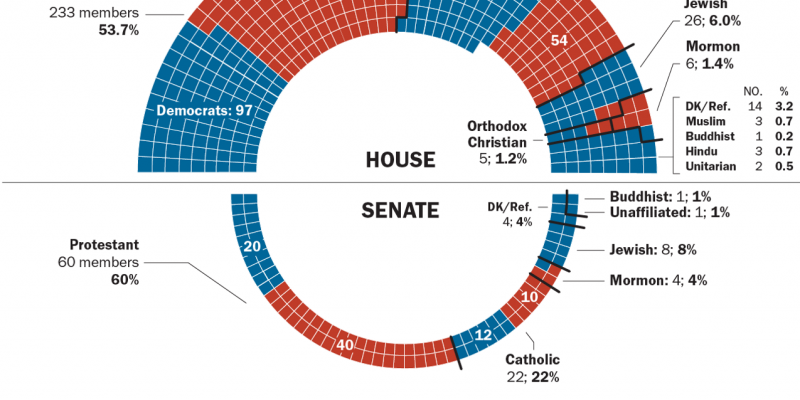 "Pew: 116th Congress more ""religious"" than previous years, 3% decline of Christians"