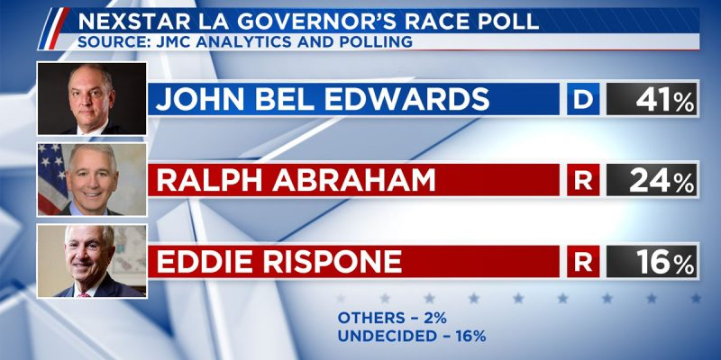POLL: Edwards 41, Abraham 24, Rispone 16