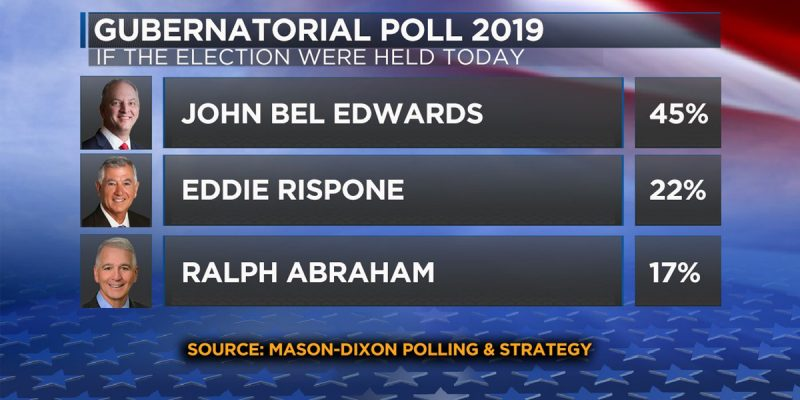 What Should We Make Of The Mason Dixon Poll Yesterday?