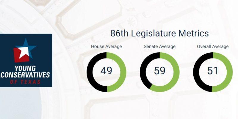 Young Conservatives Ratings Draw Clear Dividing Lines Between Texas Legislators