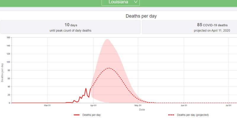 According To This Model, Louisiana's Virus Peak Is 10 Days Out