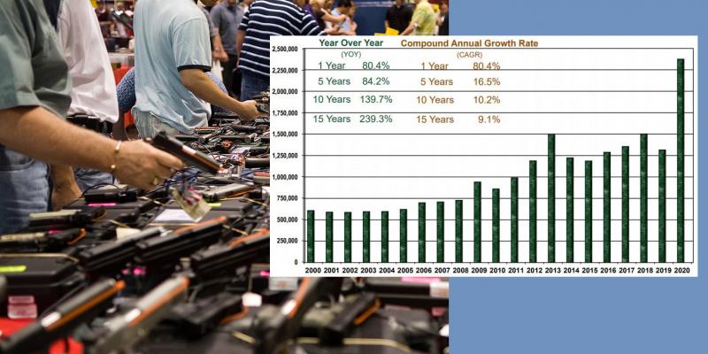 Gun Sales Up 80% During Wuhan Flu Outbreak
